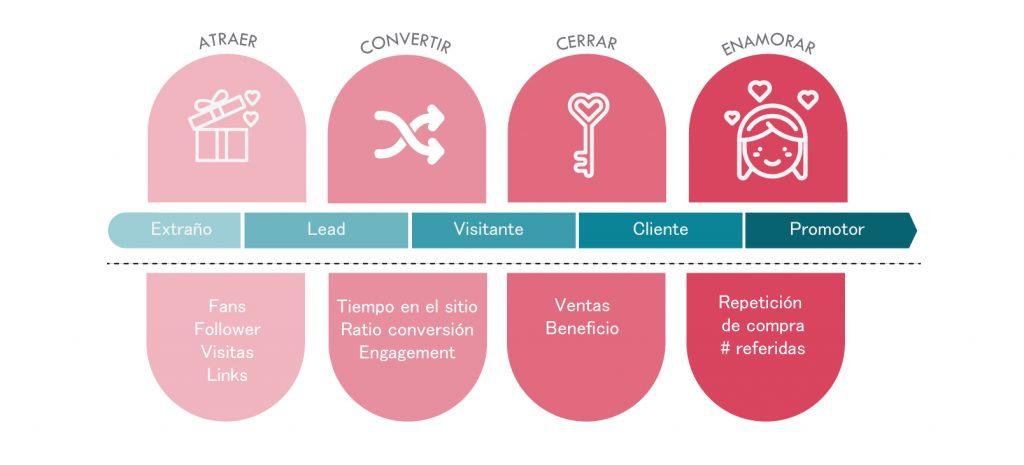 Proceso Inbound Marketing