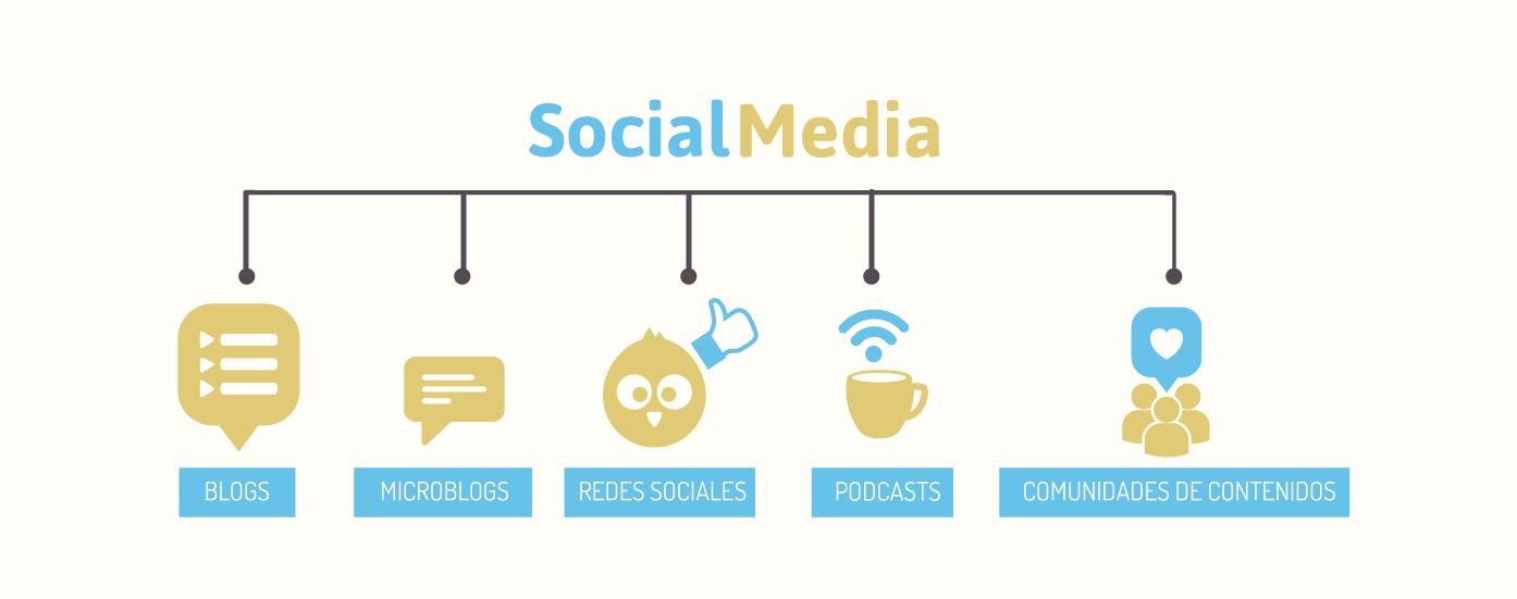 Qué compone el social media de tu web