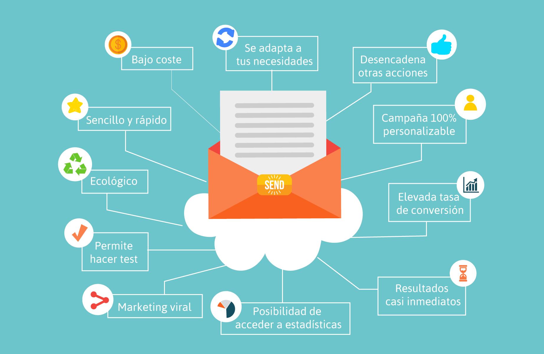 10 ventajas del mailing